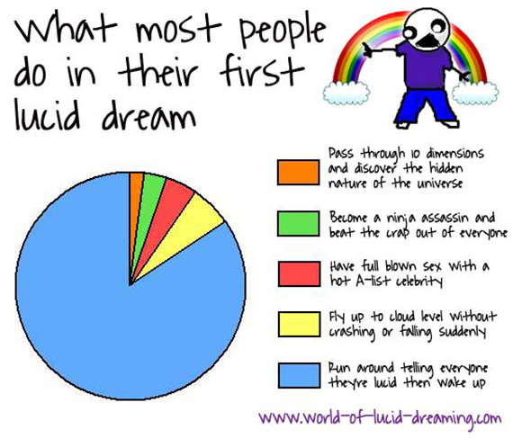 What Most People Do In Their First Lucid Dream