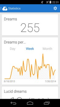 Lucidity App Dream Statistics