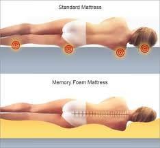 memory foam mattress - Cheap Memory Foam Mattress