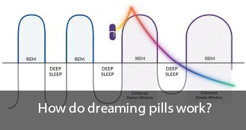 How do dreaming pills work