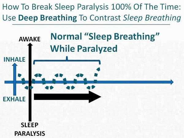 How to Break Sleep Paralysis 100% of The Time